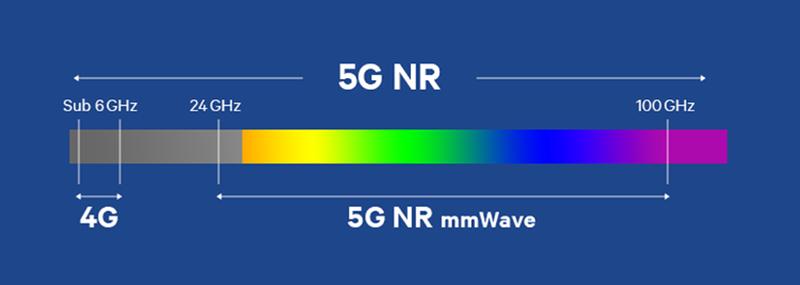 چگونه بفهمیم یک مودم یا گوشی 5G با اینترنت 5G ایران کار می نماید؟