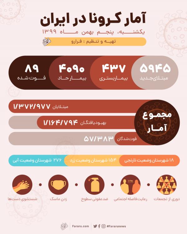 آمار کرونا در ایران امروز یکشنبه 5 بهمن 1399؛ 89فوتی و 5945 ابتلای جدید کرونا در کشور