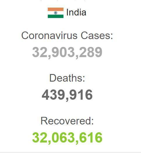 ابتلای بیش از 45 هزار هندی به کرونا دریکروز